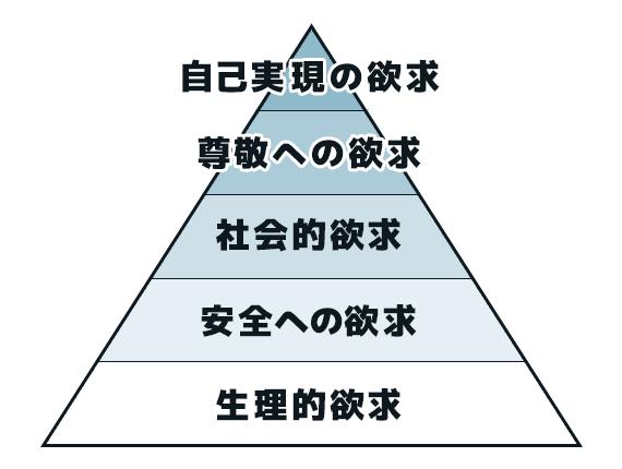 マズロー欲求5段解説