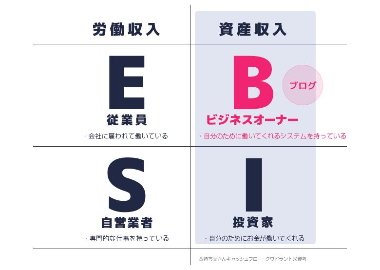 esbi7