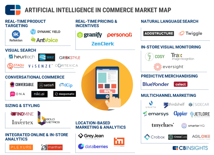 AI-in-Commerce-Market-Map