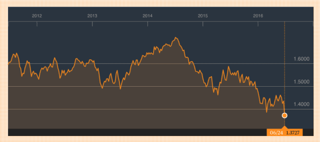 British Pound to US Dollar over the past 5 years