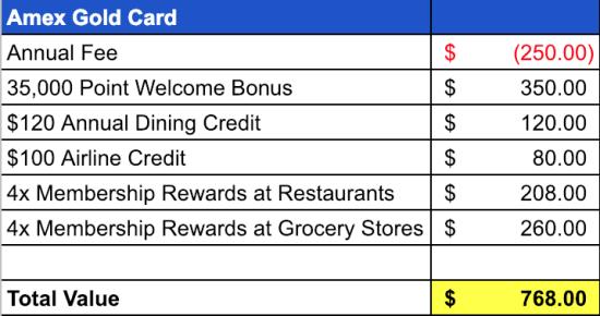 Amex Gold Card Annual Fee