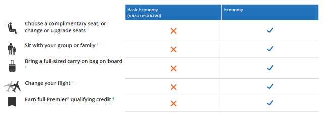 Basic Economy Fares