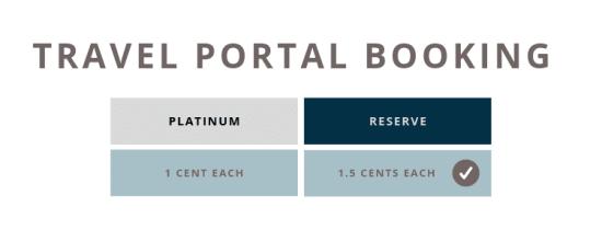 Chase Sapphire Reserve vs. Amex Platinum travel portal