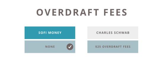 SoFi vs Schwab Overdraft Fees