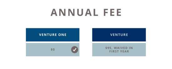 Venture vs Venture One Fee