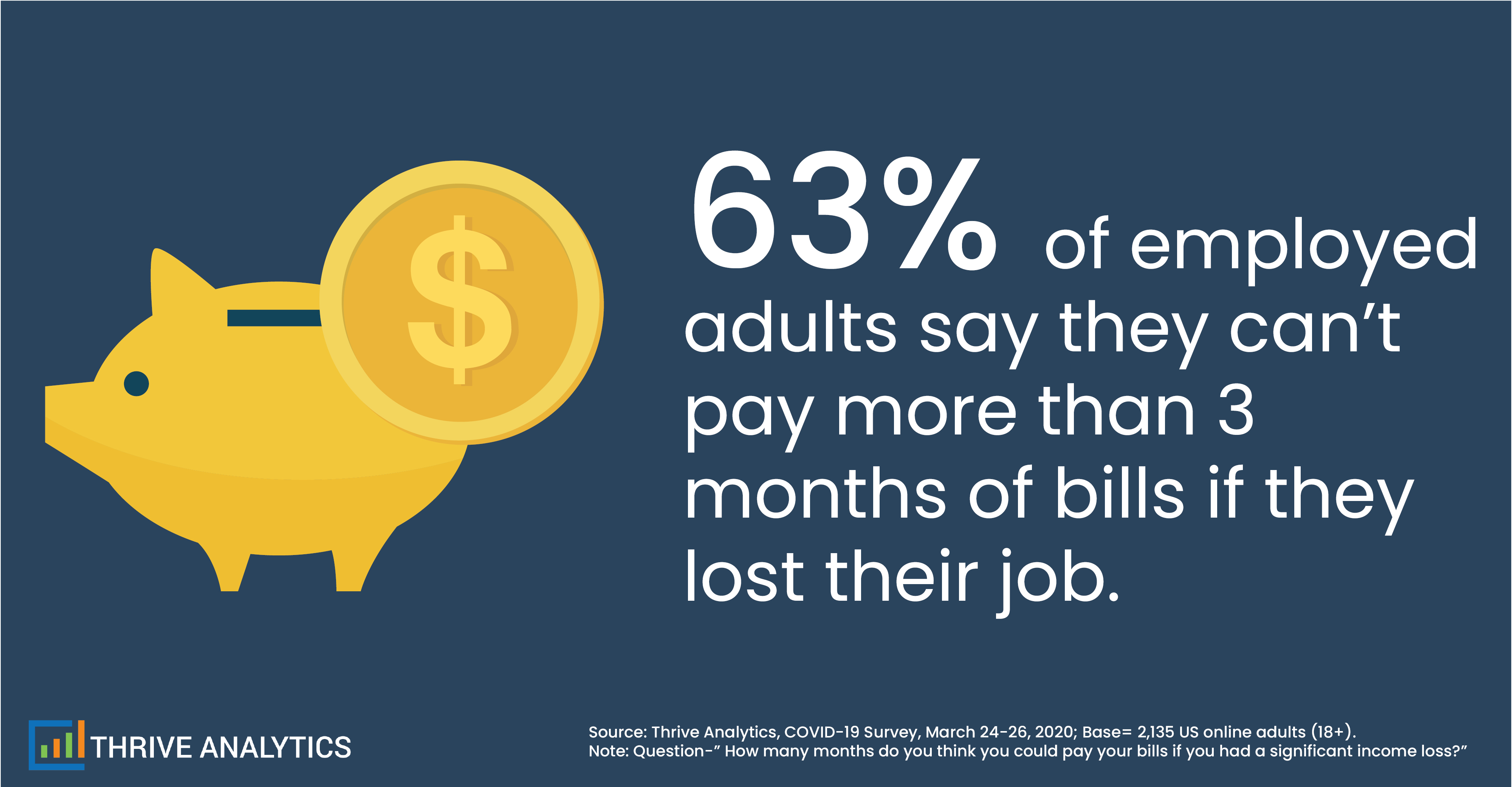 Amount of Time Employees Can Pay Their Bills With a Significant Income Loss
