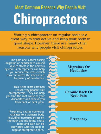 Visiting Chiropractor