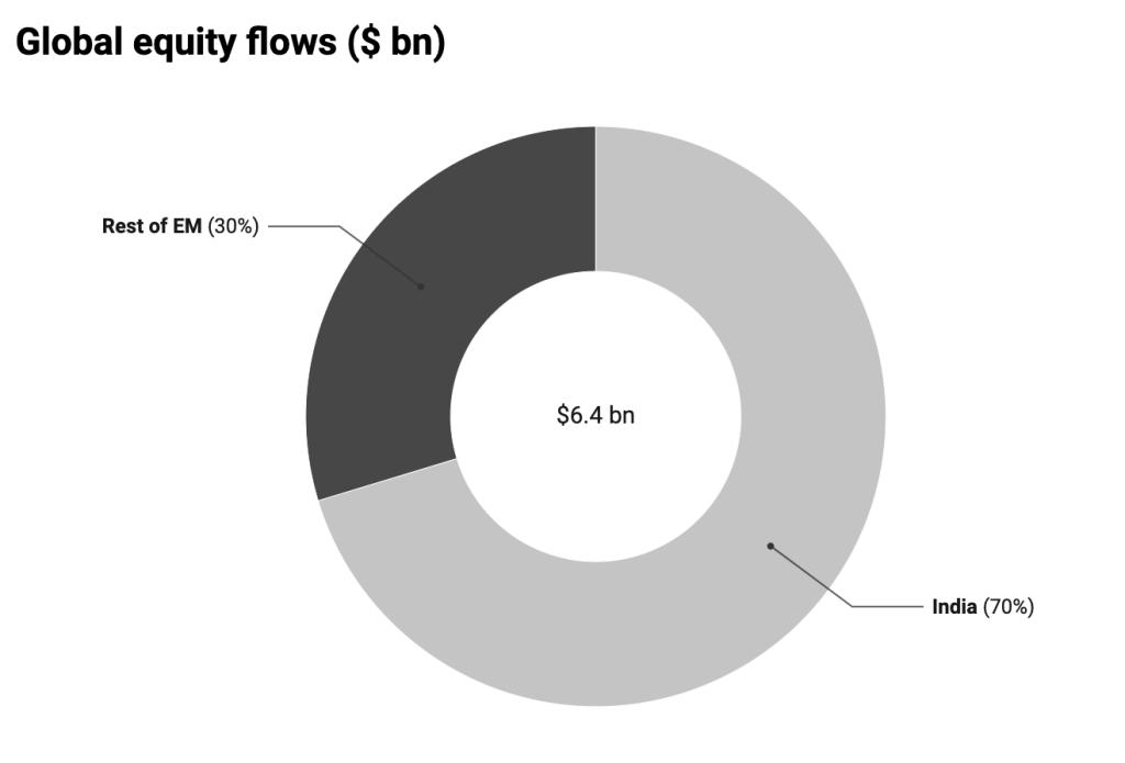 Global equity flows 25th November