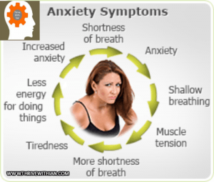 Anxiety and Stress- Symptoms-Cycle