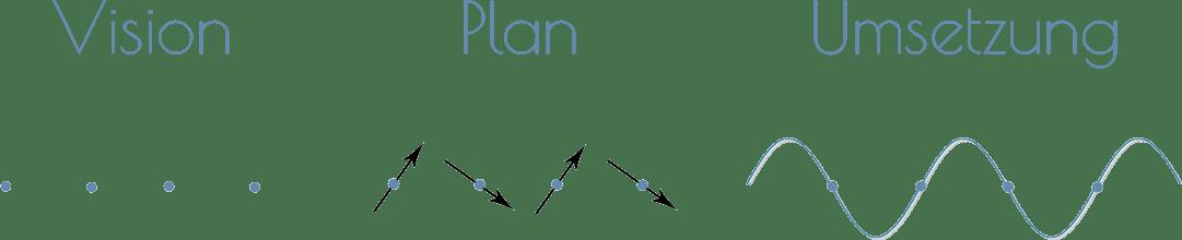 thrust marketing planung