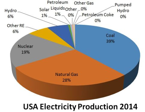 USA electricity production 2014 pie chart