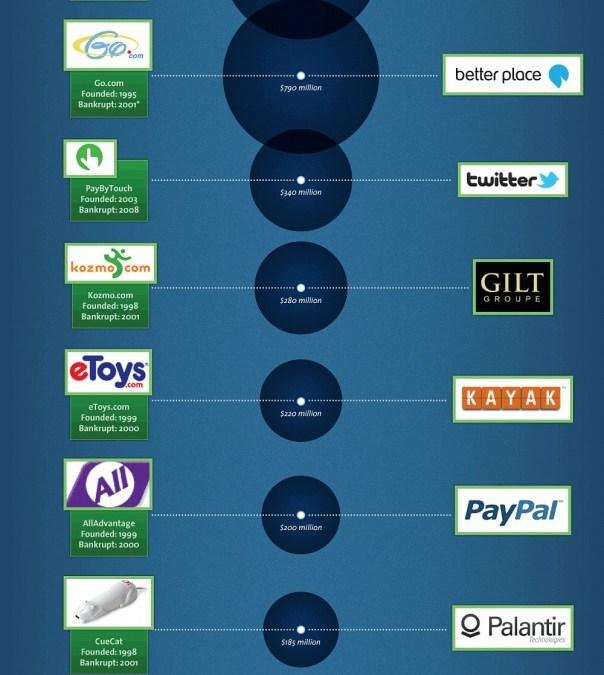 ¿Burbuja o boom tecnológico? [infografía]