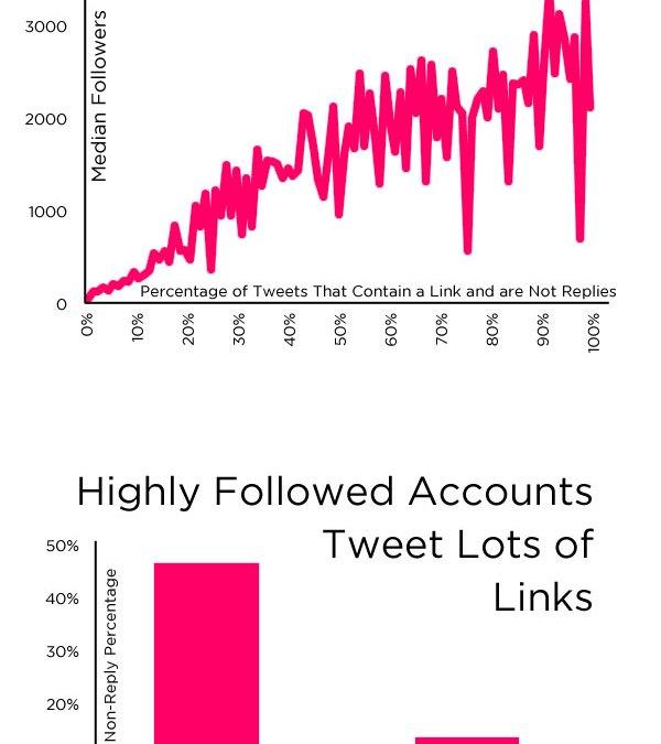 Los enlaces, clave para conseguir seguidores en Twitter