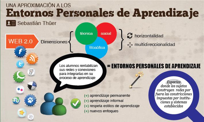 Una aproximación a los Entornos Personales de Aprendizaje