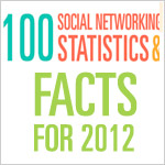 Recopilación de datos sobre redes sociales en 2012 [infografía]