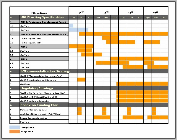 Excel Automated Gantt Chart Template