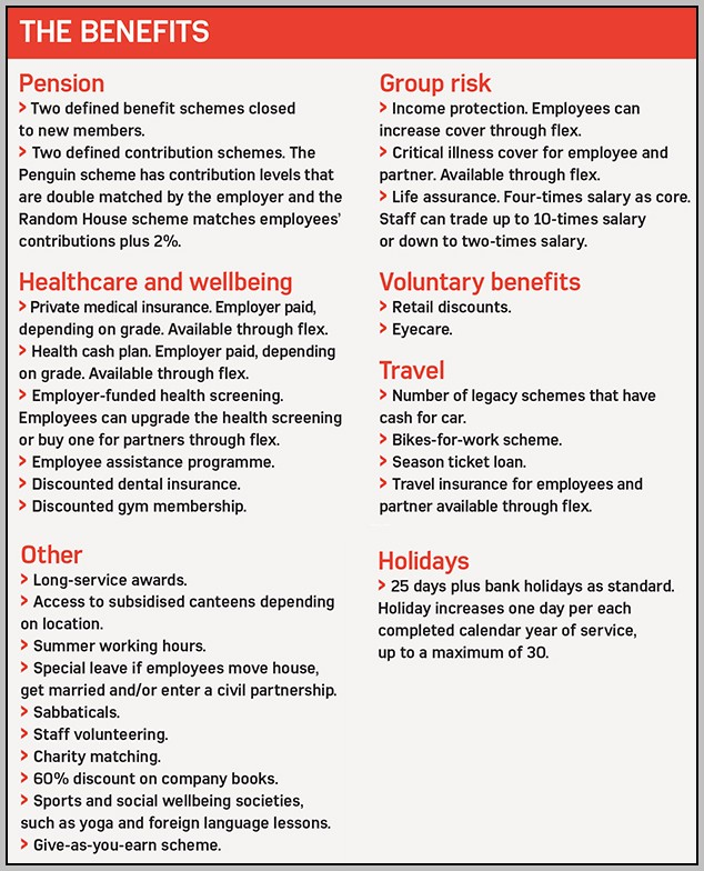 A List Of Employee Benefits