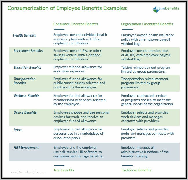 At And T Employee Benefits