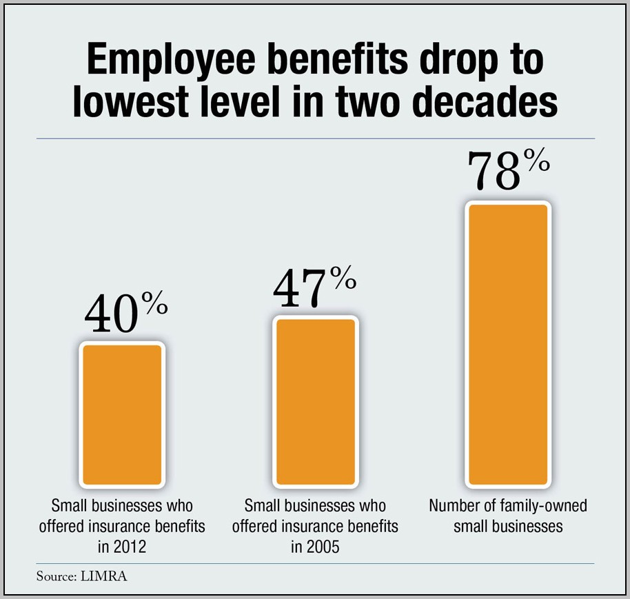 Benefits Small Business Can Offer Employees
