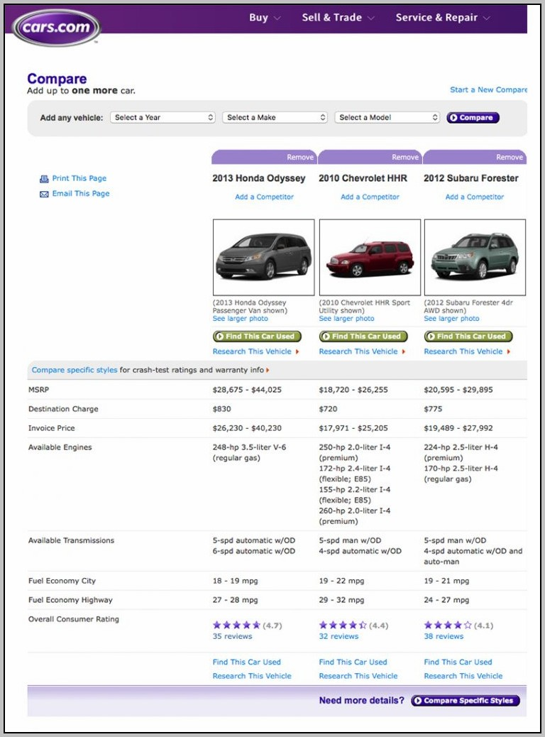 Best Car Shopping Site