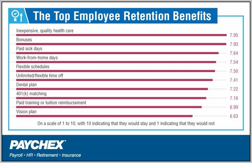 Best Staff Benefits