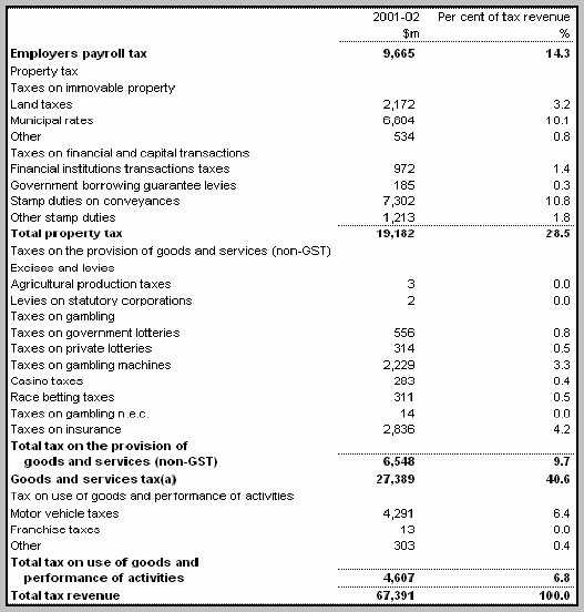 Accrual Income Statement