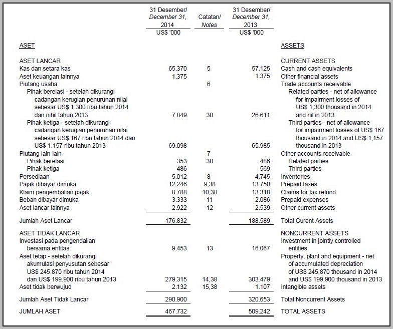 Balance Sheet Income Statement Cash Flow