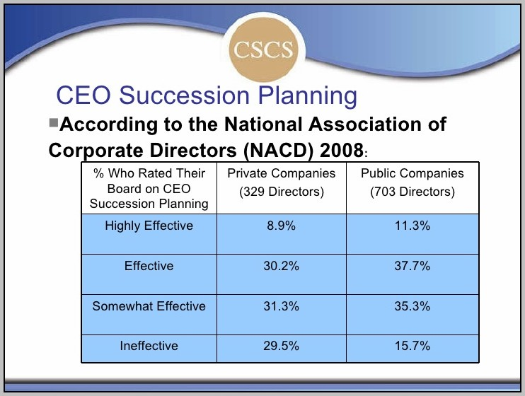 Board Of Directors Succession Planning Process