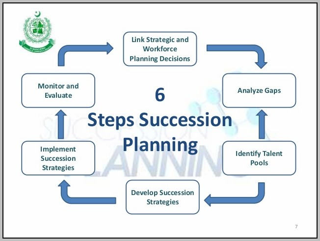 Company Succession Planning Process