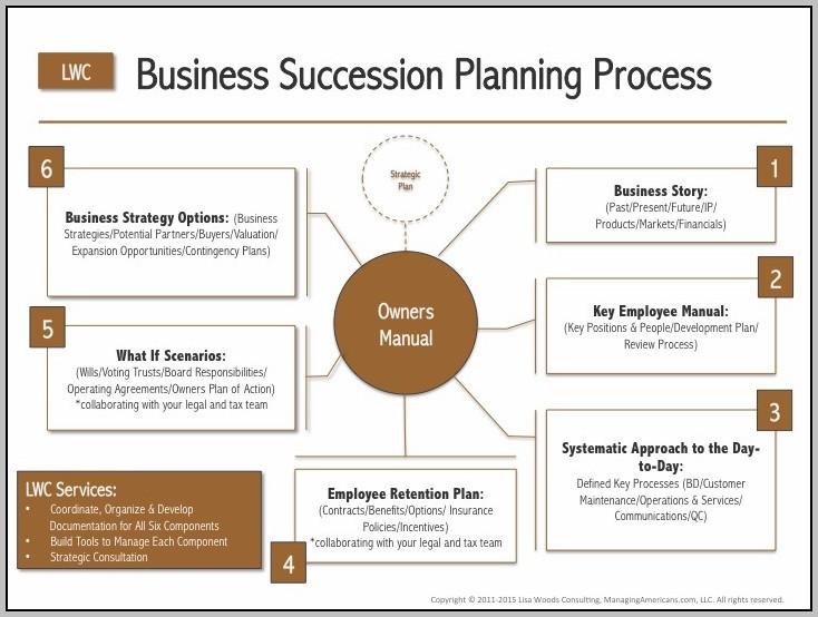 Employee Succession Planning Process