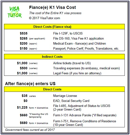 K1 Visa Application Form Download