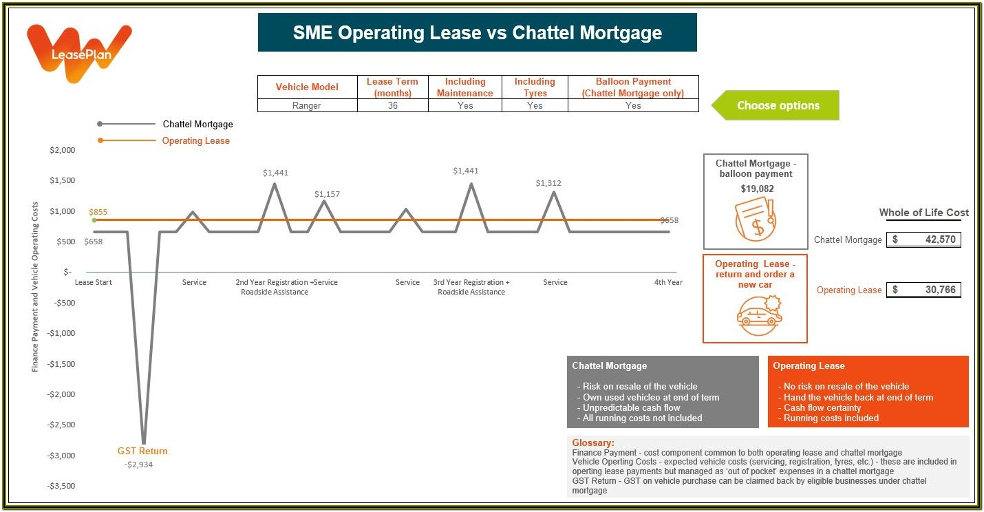 Chattel Mortgage Formula