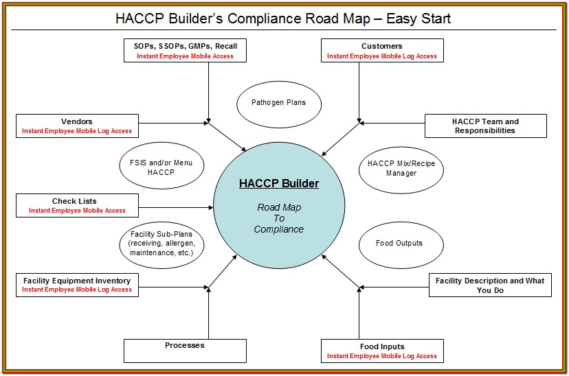 Haccp Forms For Restaurants