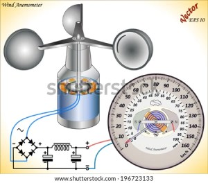Anemometer Stock Images, RoyaltyFree Images & Vectors