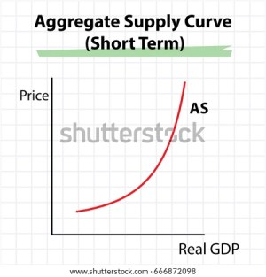Supply And Demand Graph Stock Images, RoyaltyFree Images