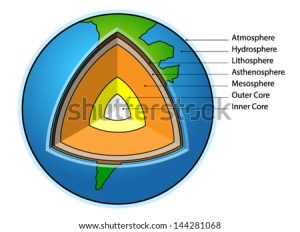 Asthenosphere Stock Photos, RoyaltyFree Images & Vectors