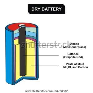 Dry Battery Diagram Stock Photo (Royalty Free) 83923882