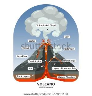 Volcano Diagram Stock Images, RoyaltyFree Images