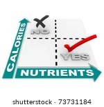 stock photo : A comparison matrix showing that the ideal foods are those high in nutrients vs those high in calories, serving as a guide in weight loss and overall healthy living