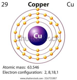 Symbol Electron Diagram Copper Illustration Stock Vector