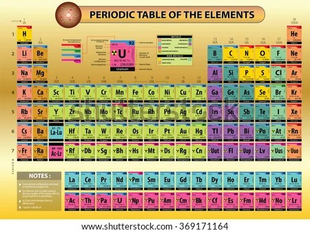 Printable Periodic Table Of Elements With Names And ...