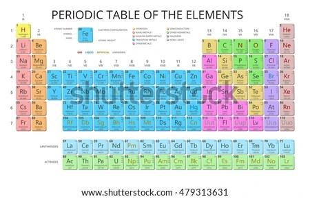 Periodic table names symbols atomic number choice image periodic periodic table names symbols atomic number periodic diagrams science background symbol atomic number mendeleev periodic table urtaz Choice Image