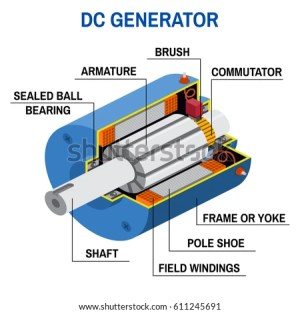 Dc Generator Stock Images, RoyaltyFree Images & Vectors