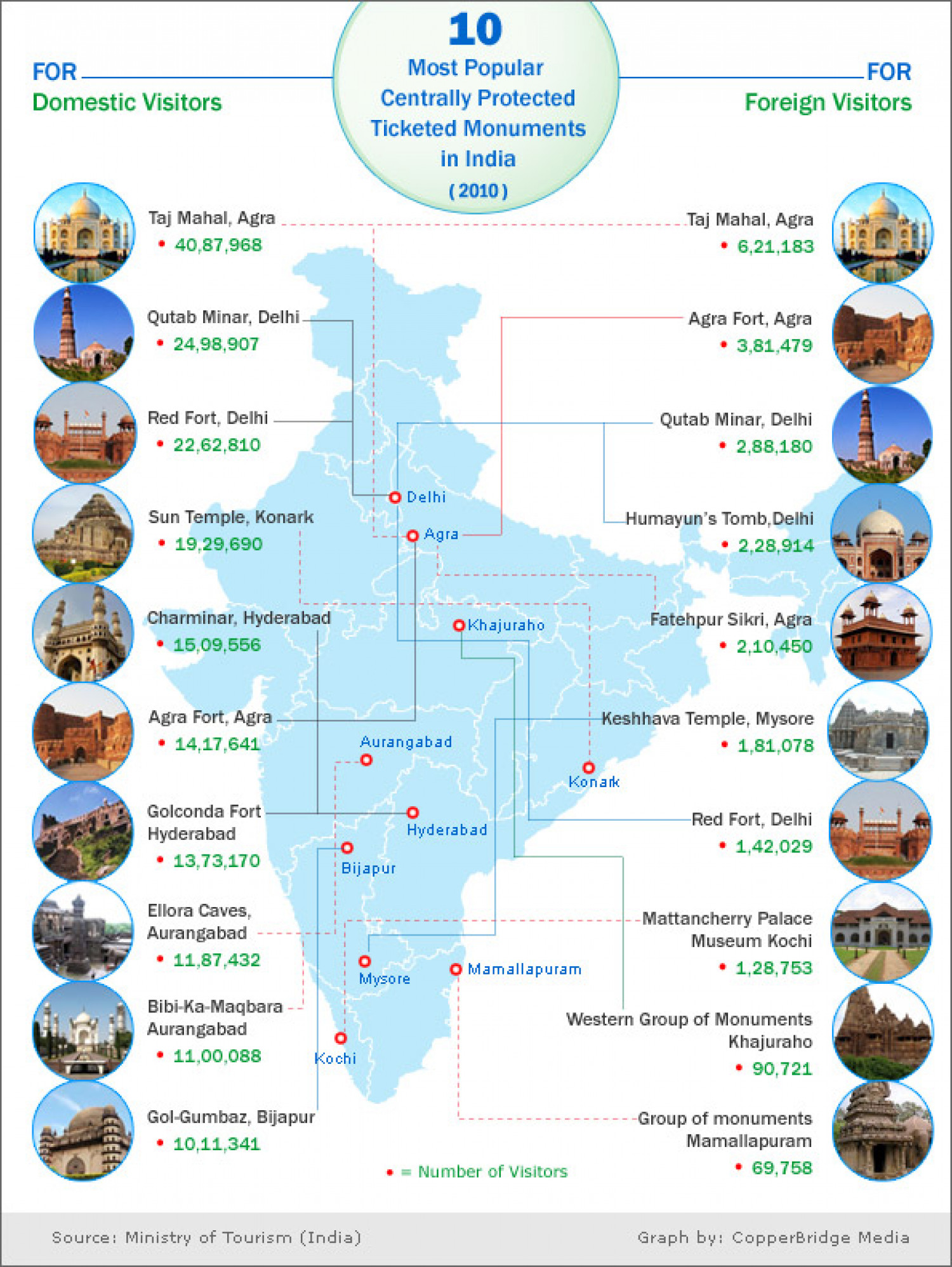 10 Most Popular Indian Monuments Amongst The Domestic