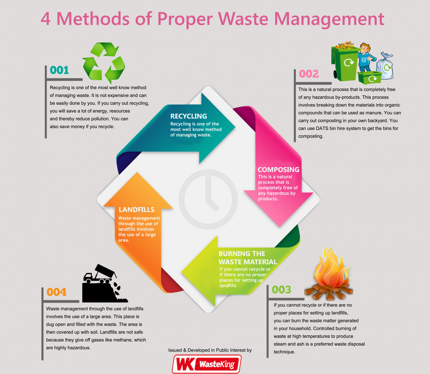 4 Methods Of Proper Waste Management