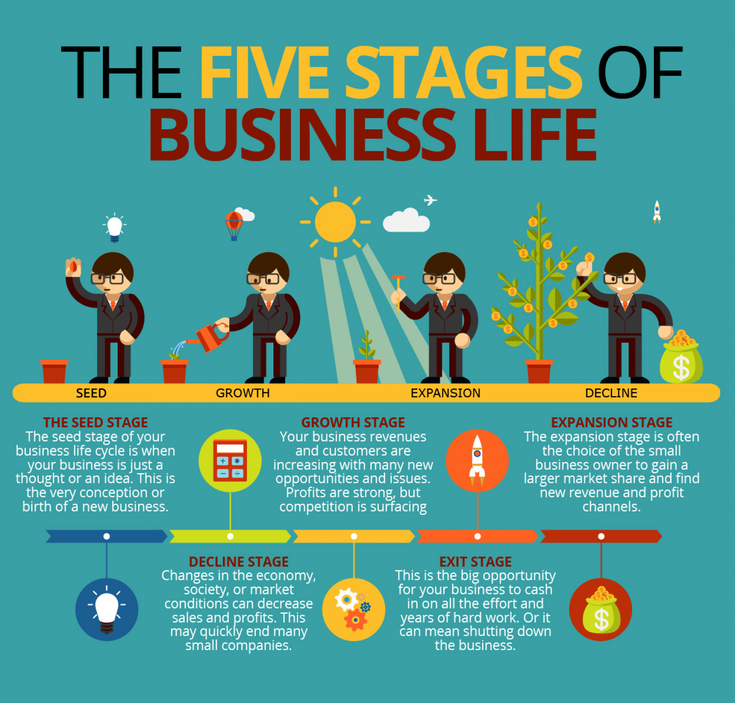 The Five Stages Of Business Life