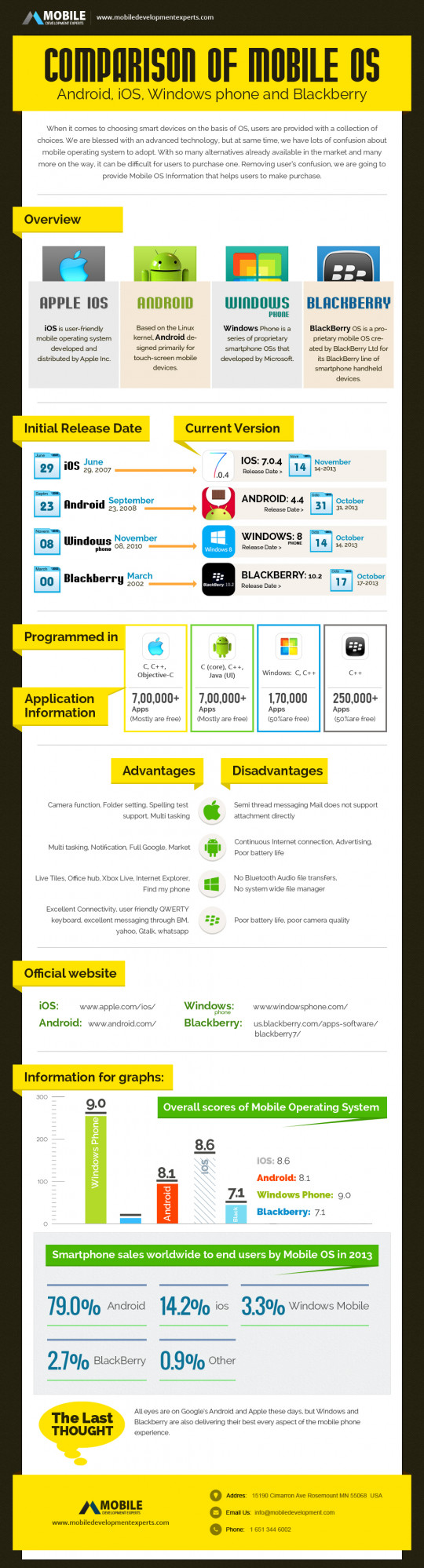 Comparison of Mobile OS - Android, iOS, Windows and Blackberry