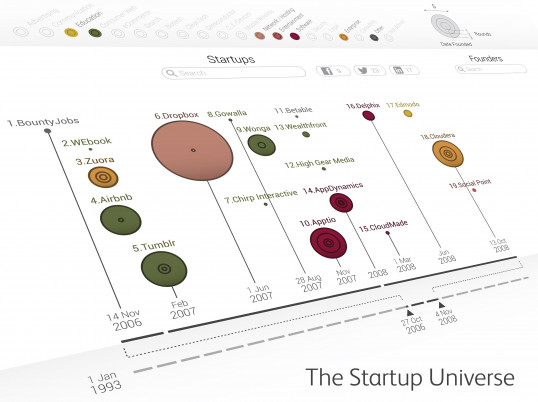 The Startup Universe