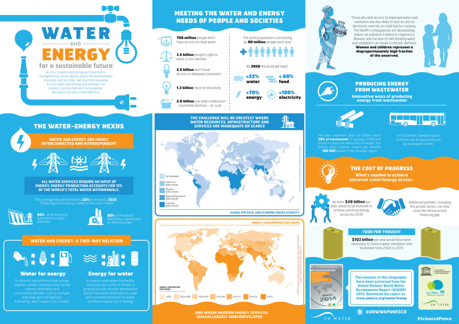 Water And Energy For A Sustainable Future