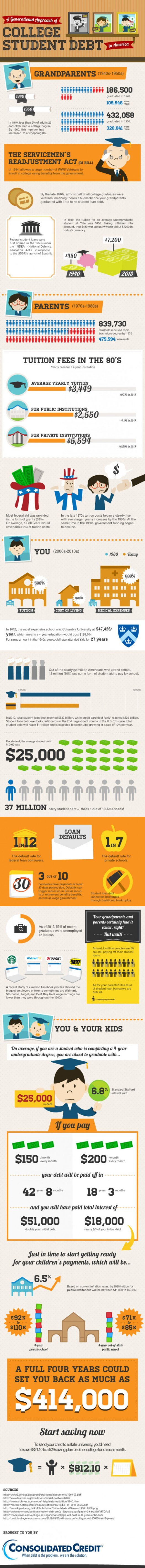 A Generational Approach of College Student Debt
